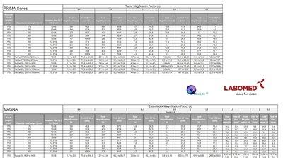 Magnification chart Labomed CMO/NuVar